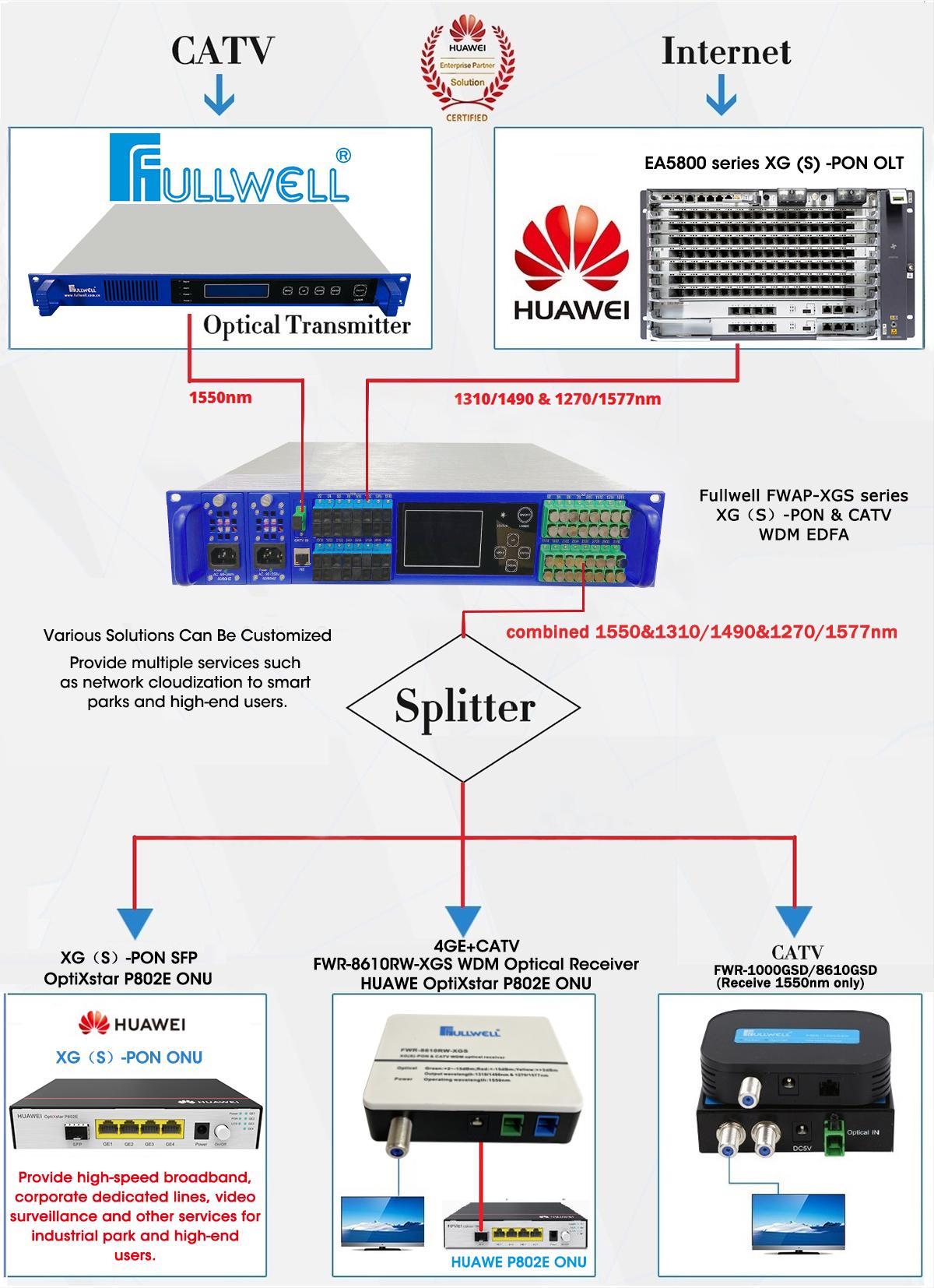 XGS-PON & CATV diagram.png